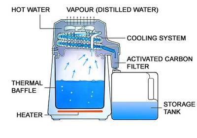 Destilační přístroj Aqua Compact, diagram