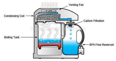 Destilační přístroj Nautilus