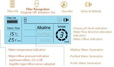 Displej, ionizátor vody Alkamedi AMS 4100S