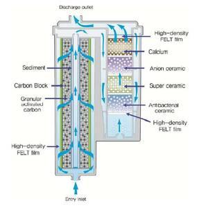 Filtr, poddřezový ionizátor vody Ionpia UD-1000