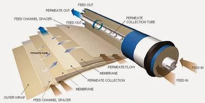 Systém reverzní osmózy Marlus 650 UV, membrána