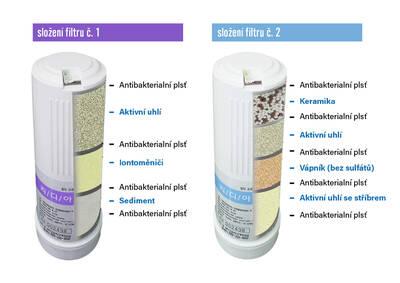 Filtry pro poddřezový ionizátor vody Revelation II