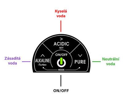 ovládací panel | poddřezový ionizátor Revelation II