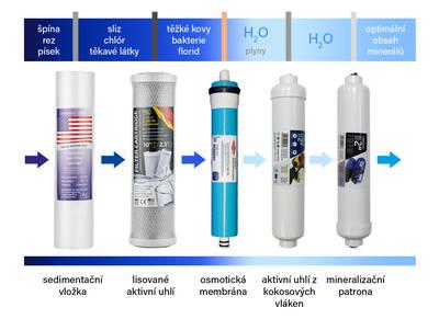 """SEDIMENTAČNÍ PŘEDFILTR je používán k ochraně osmotické membrány a odstraňuje písek, naplaveniny, špínu a jiné sedimenty, které by mohly systém ucpat. Součástí jsou dvě velikosti 5 mikronů a 1 mikron.  UHLÍKOVÝ PŘEDFILTR odstraňuje chlór a jiné znečišťující látky, které ovlivňují výkon a životnost osmotické membrány a zlepšují chuť a vůni vody.  OSMOTICKÁ MEMBRÁNA je srdcem celého systému. Je navržena tak, aby odstraňovala celou řadu znečišťujících látek. Poté, co voda projde touto membránou je převedena do natlakovaného zásobníku.  DRUHÝ UHLÍKOVÝ FILTR - Když voda opustí zásobník, tak ještě než se dostane do kohoutku, projde finálním """"postfiltrem"""". Tímto pofiltračním """"doladěním"""" dojde k odstranění jakýchkoli zbývajících příchutí nebo pachů.  MINERALIZÁTOR - Filtrace pomocí reverzní osmózy odstraní z vody také všechny rozpuštěné minerální látky. Abychom zajistili, že naše pitná voda obsahuje zdravé množství hořčíku a vápníku, je použit mineralizační filtr, který tyto minerální látky do vody navrátí. Pro dokonale čistou vodu H2O bez rozpuštěných minerálů můžete mineralizační patronu při zapojování vynechat. Patrona rozpouští do vody minerály v následujícím množství: Ca2+ 19,2 mg/l; Mg2+ 12,6 mg/l; Na+ 3,8 mg/l; K+ 4,7 mg/l; CO32- 19,2 mg/l; HCO32- 12,6 mg/l; SO42- 3,8 mg/l; Cl 4,7 mg/l.  ZÁSOBNÍK pojme 6 litrů vody. Vzdušnice uvnitř zásobníku udržuje tlak vody v zásobníku, když je plný. Velikost zásobníku je 34 x 22 cm. Systém Marlus 650 má automatický vypínací ventil, který se uzavře, když je zásobník plný."""