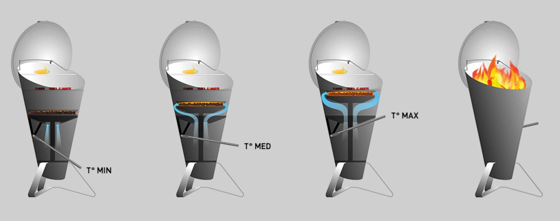 regulace teploty hofats cone
