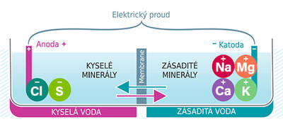 elektrolyza_web