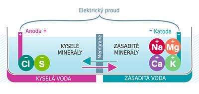 elektrolýza_web