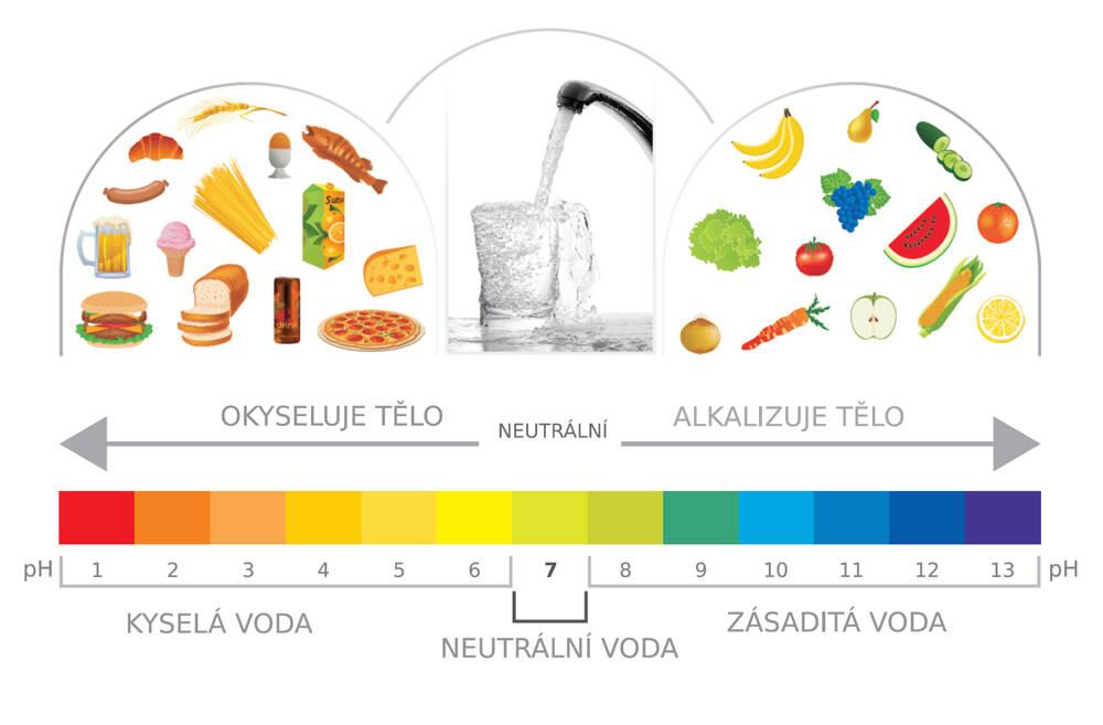 alkalická vs. kyselá voda